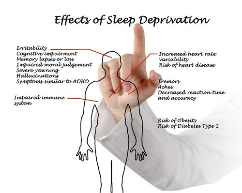 the effect of sleep deprivation